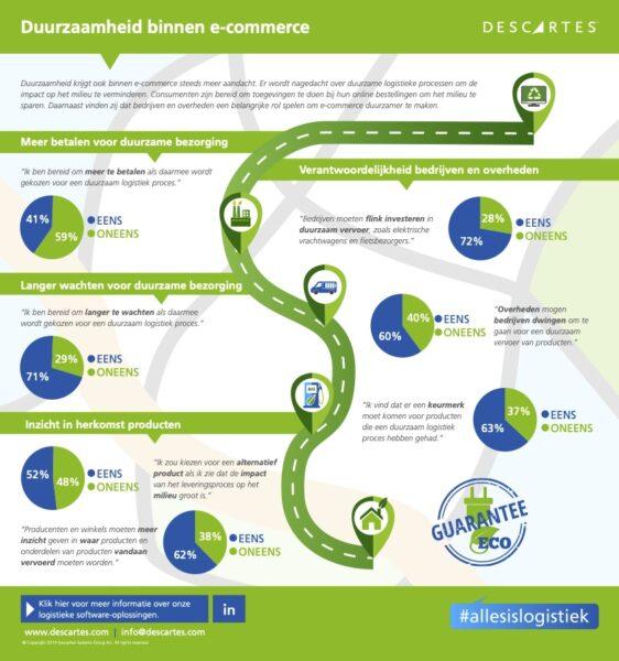 Descartes Duurzaamheid binnen e-commerce Nederland