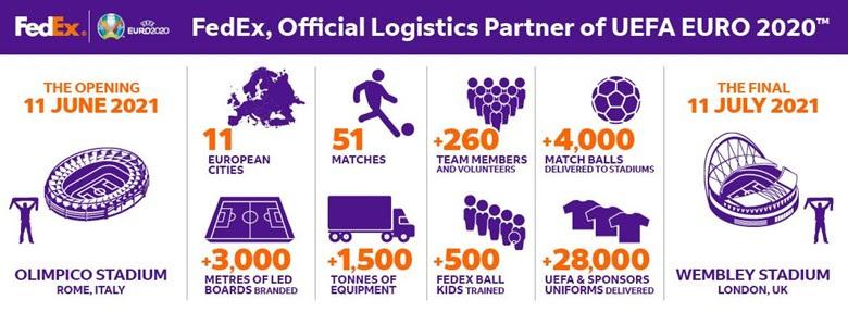 FedEx ondersteunt logistiek op UEFA Euro 2020
