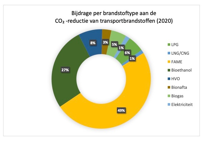 Nederlandse Biodiesel uit Afval Alliantie NBAA biodiesel