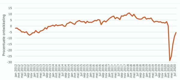 grafiek productenenvertrouwen coronacrisis