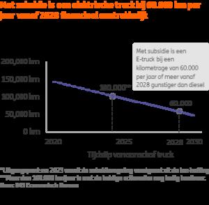 Elektrische truck versus dieseltruck