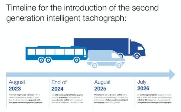 tijdslijn tweede generatie intelligente tachograaf
