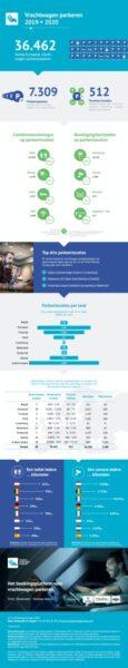 vrachtwagenparkeerplaatsen infographic